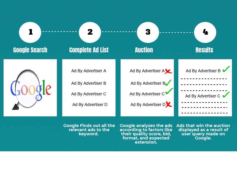 how-google-adwords-works